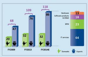 インドのWi-Fi環境って実際どうなの?基本的に安定しないバンガロールのWi-Fi環境とは