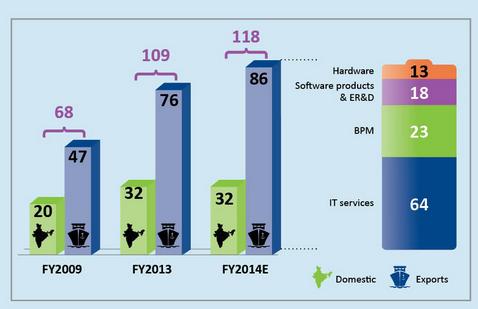 インドを支えるIT産業。インドのオフショア開発の現状ってどうなってるの?